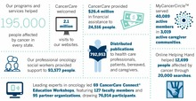 Display photo for Our Impact: CancerCare by the Numbers